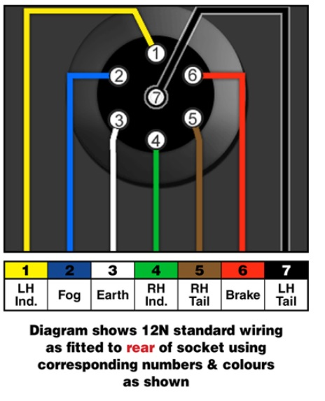 12N socket diagram towbar information towbar electrics wiring diagrams malcolms 7 pin towbar electrics wiring diagram at bayanpartner.co